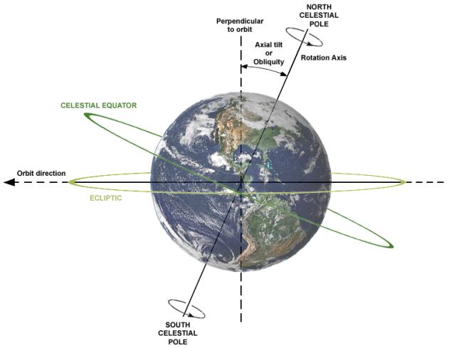 earths-tilt